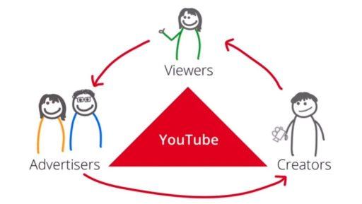 The scope of YouTube