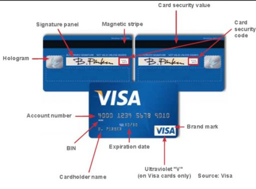 credit card security code overview